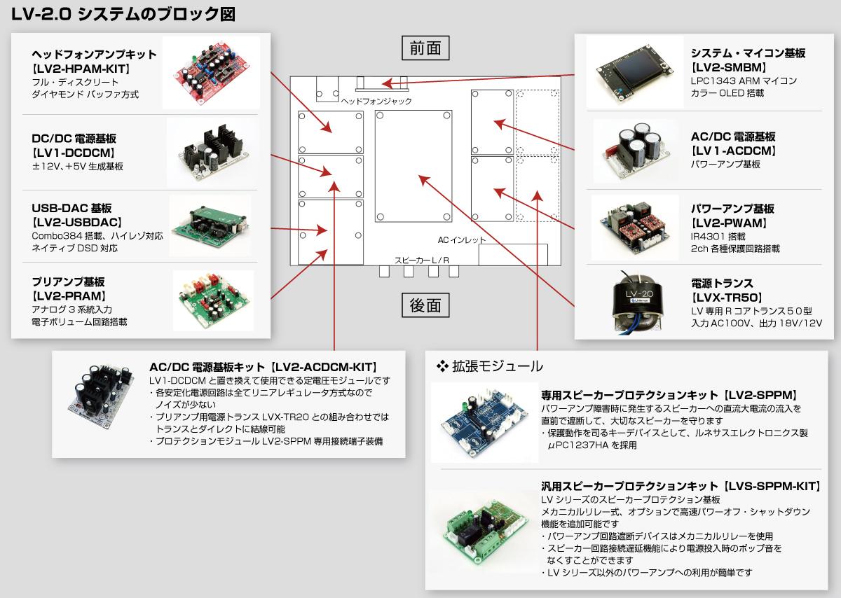 LV-2.0 システムのブロック図