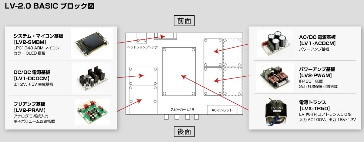 LV-2.0 BASICブロック図