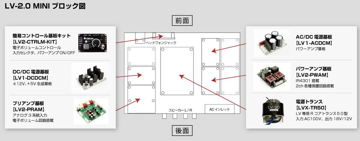 LV-2.0 MINI ブロック図